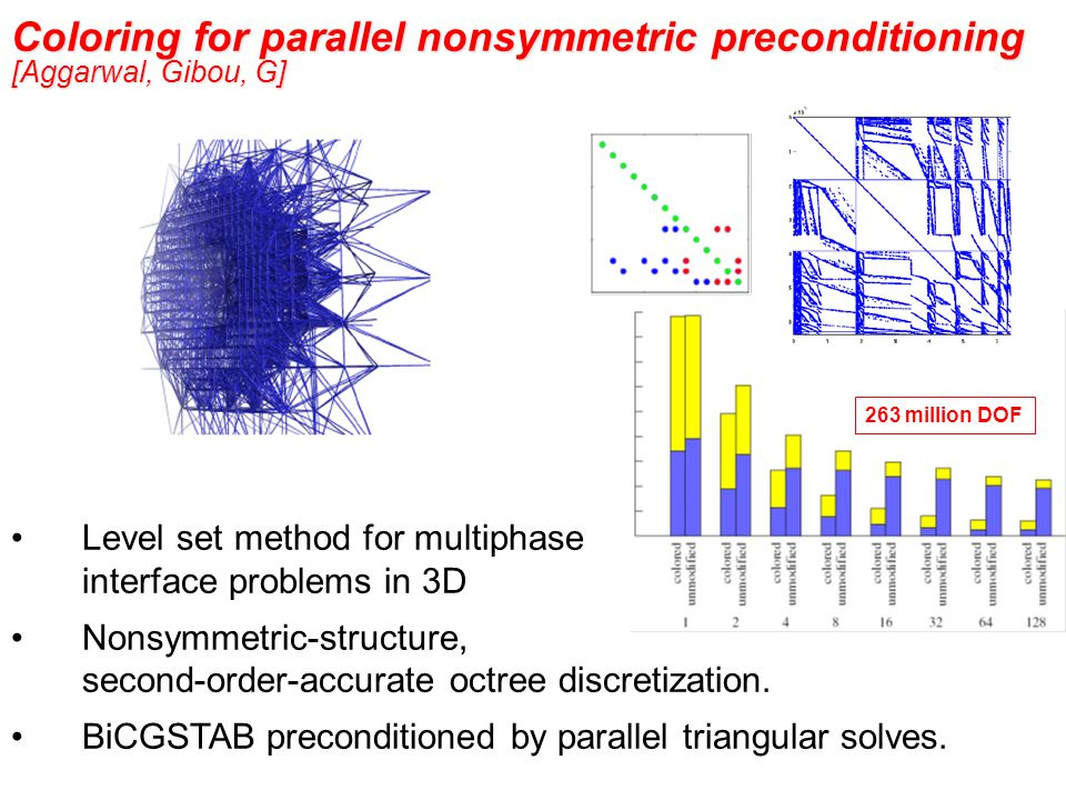 Coloring for parallel nonsymmetric preconditioning [Aggarwal, Gibou, G] Level set method for multiphase interface problems in 3D Nonsymmetric-structure, second-order-accurate octree discretization.