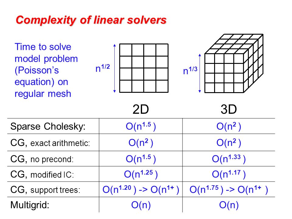 Complexity of linear solvers 2D3D Sparse Cholesky:O(n 1.5 )O(n 2 ) CG, exact arithmetic: O(n 2 ) CG, no precond: O(n 1.5 )O(n 1.33 ) CG, modified IC: O(n 1.25 )O(n 1.17 ) CG, support trees: O(n 1.20 ) -> O(n 1+ )O(n 1.75 ) -> O(n 1+ ) Multigrid:O(n) n 1/2 n 1/3 Time to solve model problem (Poisson's equation) on regular mesh