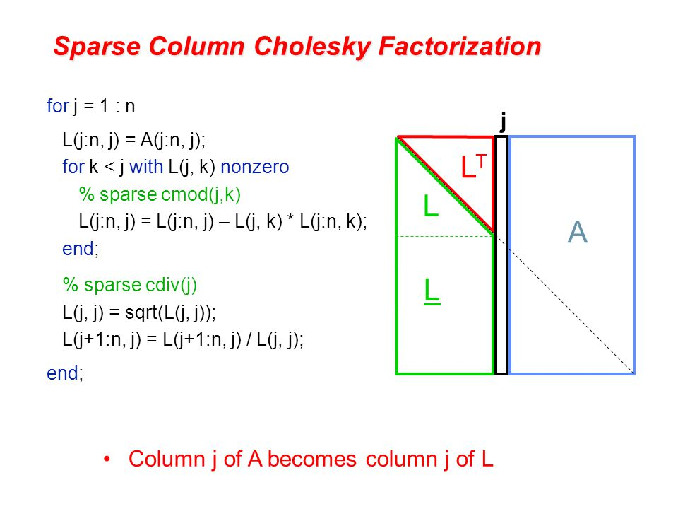 Sparse Column Cholesky Factorization for j = 1 : n L(j:n, j) = A(j:n, j); for k < j with L(j, k) nonzero % sparse cmod(j,k) L(j:n, j) = L(j:n, j) – L(j, k) * L(j:n, k); end; % sparse cdiv(j) L(j, j) = sqrt(L(j, j)); L(j+1:n, j) = L(j+1:n, j) / L(j, j); end; Column j of A becomes column j of L L L LTLT A j