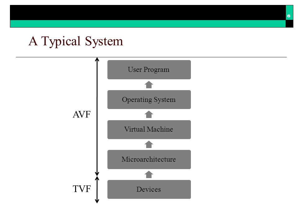 The System Vulnerability Stack User ProgramOperating SystemVirtual MachineMicroarchitectureDevices Timing VF Program VF Operating System VFVirtual Machine VFHardware VF ABI ISA Functional VF = Vulnerability Factor ISA = Instruction Set Architecture ABI = Application Binary Interface 7