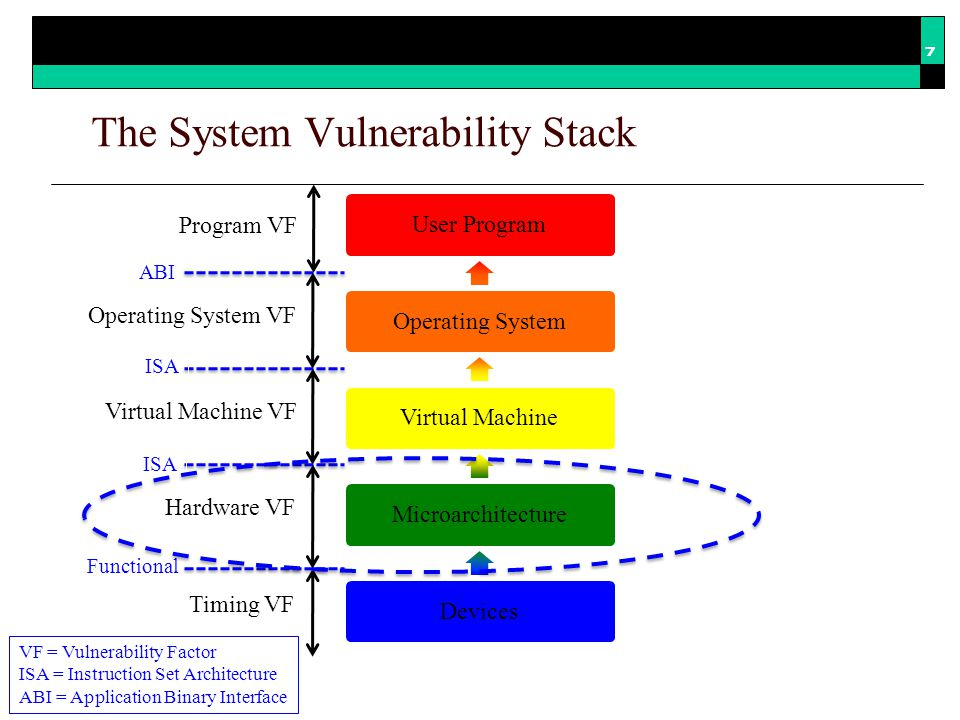 Summary  Transient faults are a challenge for all processor manufacturers AVF analysis is a key part of understanding transient fault behavior  HVF quantifies hardware vulnerability to transient faults HVF provides additional insight to hardware designers HVF simulation can accelerate AVF modeling during hardware design  Runtime AVF estimation can be split into HVF and PVF components Software designers can influence runtime AVF estimates 18 HVF generates meaningful insight into system vulnerability to transient faults