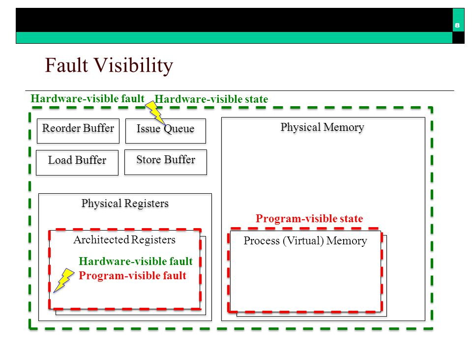 Issue Queue Masked fault Exposed fault Hardware-visible fault Consequences of a Visible Fault Physical Registers Physical Memory Process (Virtual) Memory Reorder Buffer Load Buffer Store Buffer Architected Registers Hardware-visible fault Program-visible fault Activated fault 9