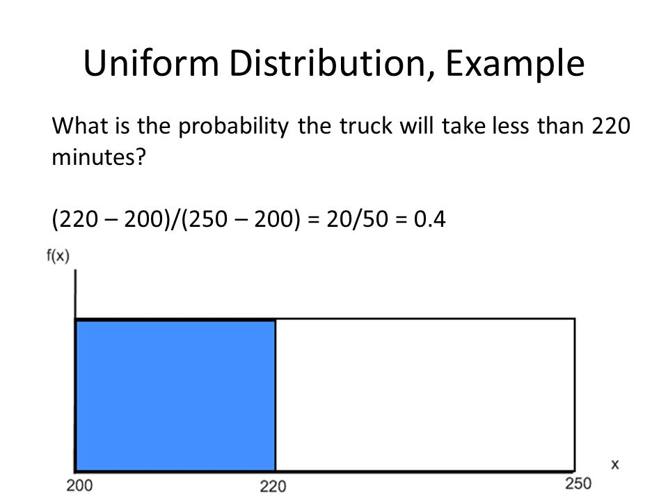 Uniform Distribution, Example What is the probability the truck will take less than 220 minutes? (220 – 200)/(250 – 200) = 20/50 = 0.4