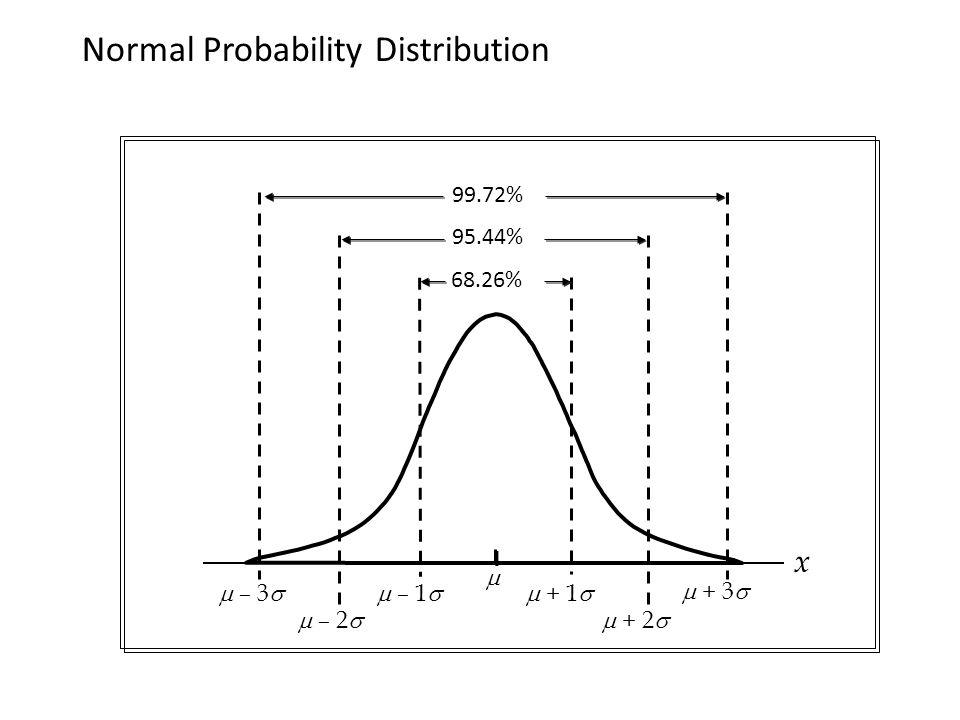 Normal Probability Distribution x  – 3  – 1   – 2   + 1   + 2   + 3   68.26% 95.44% 99.72%