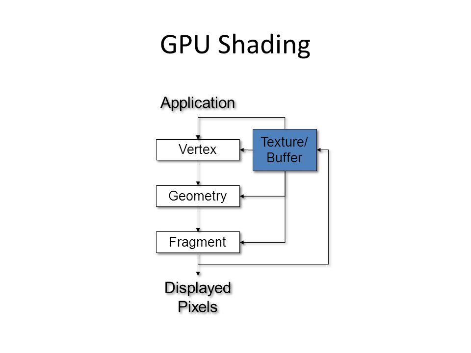 GPU Shading Texture/ Buffer Texture/ Buffer Vertex Geometry Fragment Application Displayed Pixels Displayed Pixels