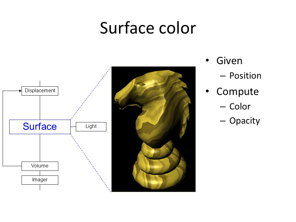 Surface color Given – Position Compute – Color – Opacity Surface Light Displacement Volume Imager
