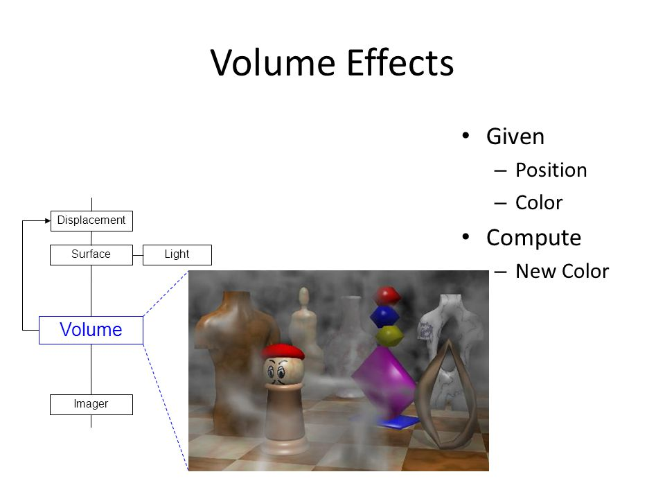 Volume Effects Given – Position – Color Compute – New Color Volume LightSurface Displacement Imager