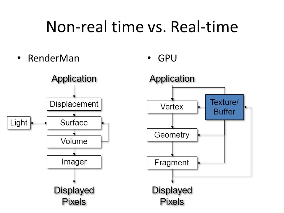 Non-real time vs.