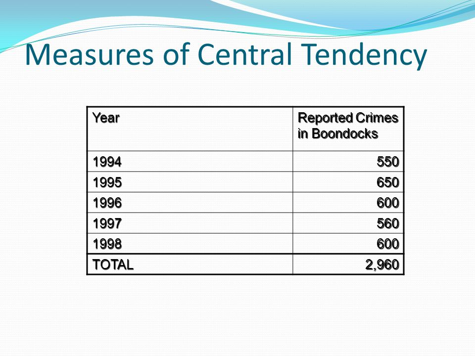 Measures of Central Tendency Year Reported Crimes in Boondocks 1994550 1995650 1996600 1997560 1998600 TOTAL2,960