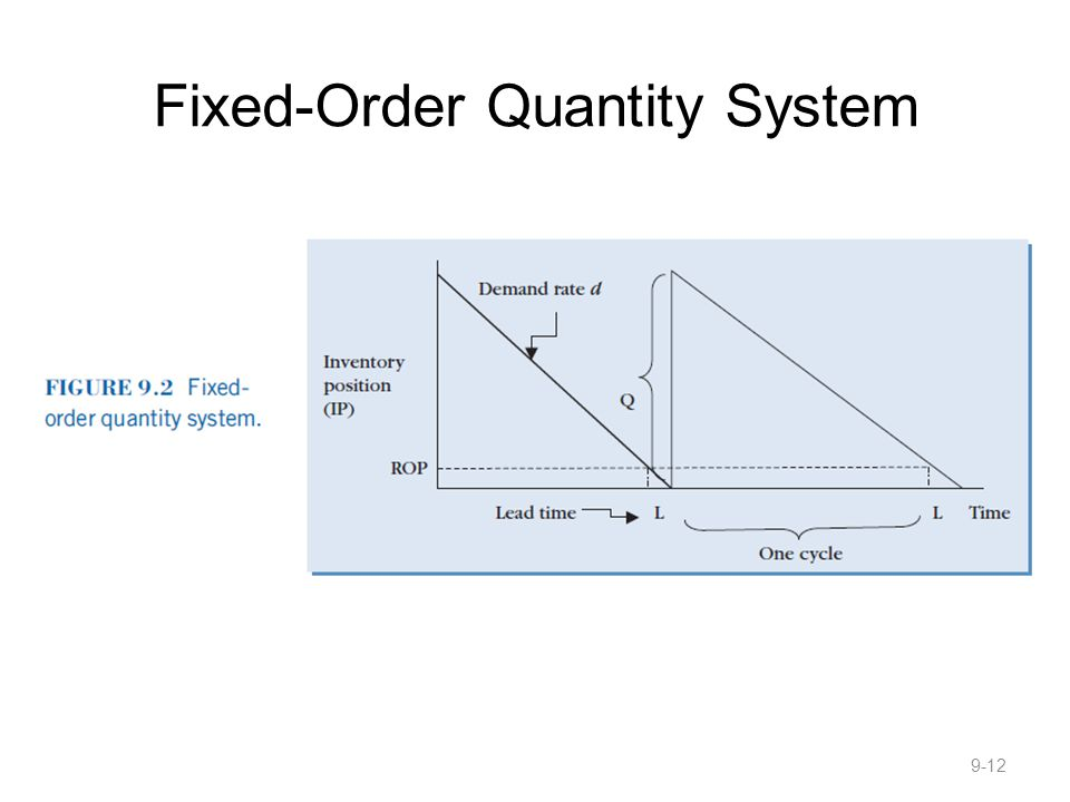 Fixed-Order Quantity System 9-12