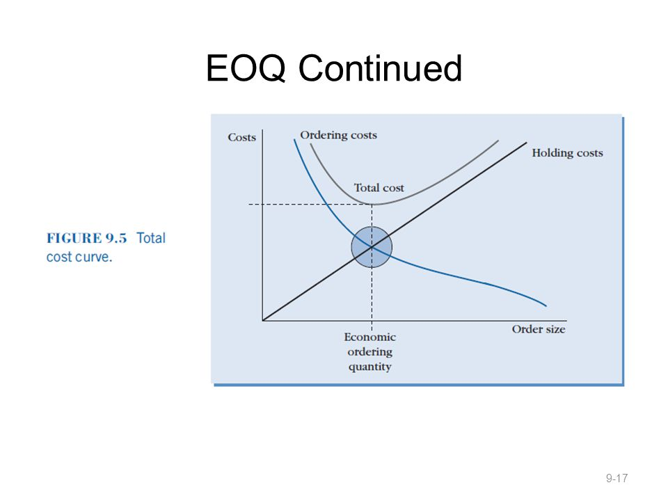 EOQ Continued 9-17