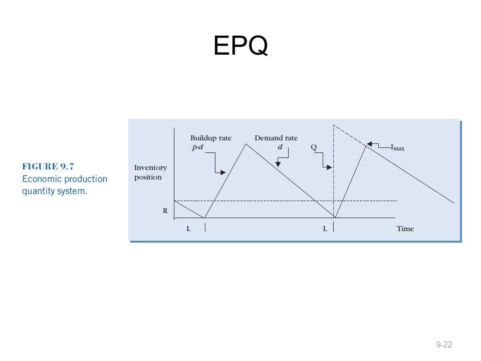 EPQ 9-22