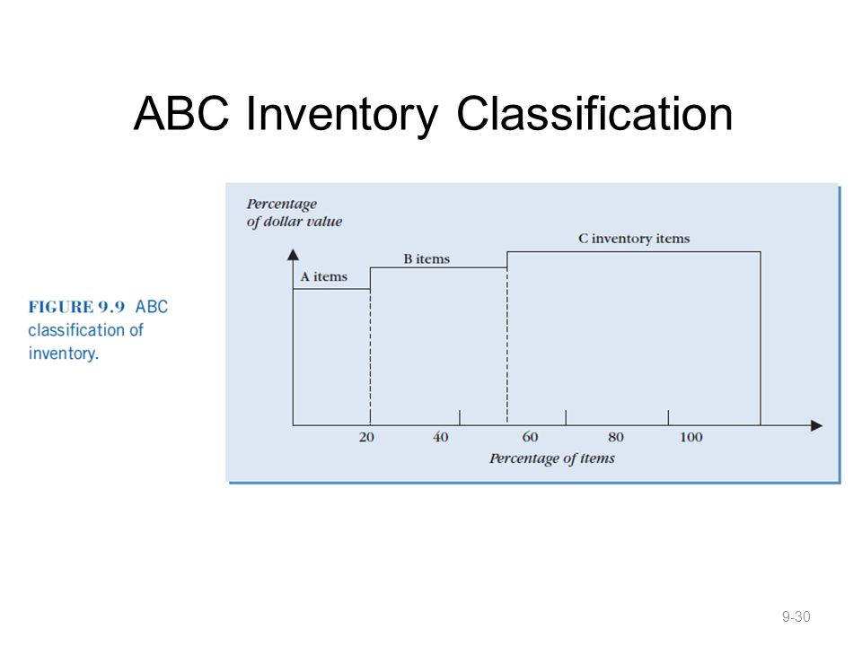 ABC Inventory Classification 9-30
