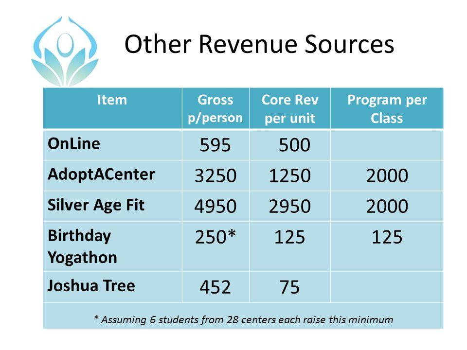 Other Revenue Sources ItemGross p/person Core Rev per unit Program per Class OnLine 595 500 AdoptACenter 325012502000 Silver Age Fit 495029502000 Birt