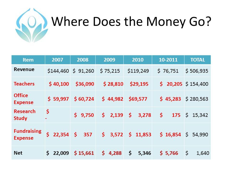 Where Does the Money Go? Item200720082009201010-2011TOTAL Revenue $144,460 $ 91,260 $ 75,215 $119,249$ 76,751 $ 506,935 Teachers $ 40,100 $36,090 $ 28