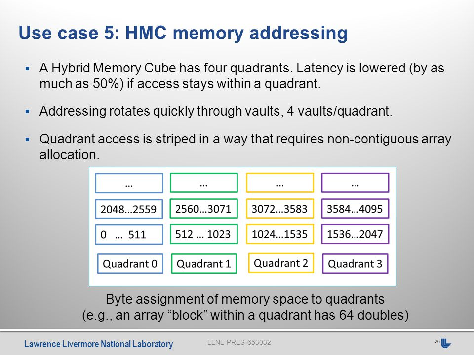 LLNL-PRES-653032 Lawrence Livermore National Laboratory 26  A Hybrid Memory Cube has four quadrants.