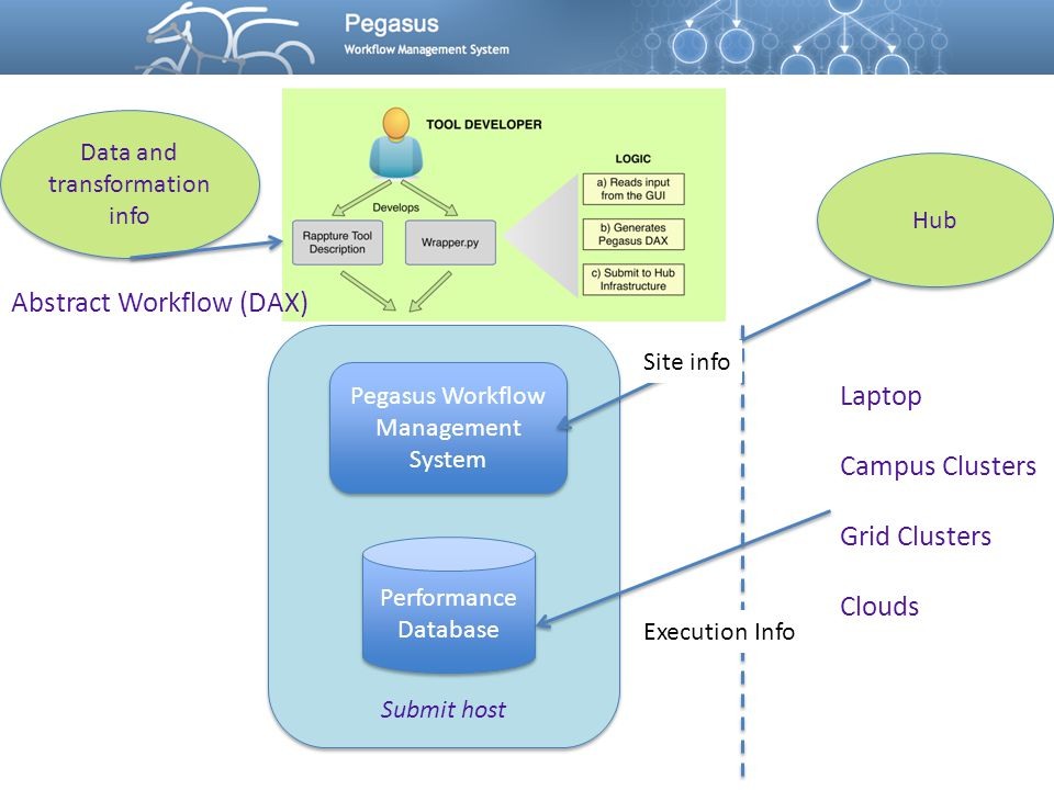 Submit host Pegasus Workflow Management System Performance Database Laptop Campus Clusters Grid Clusters Clouds Site info Abstract Workflow (DAX) Data and transformation info Hub Execution Info