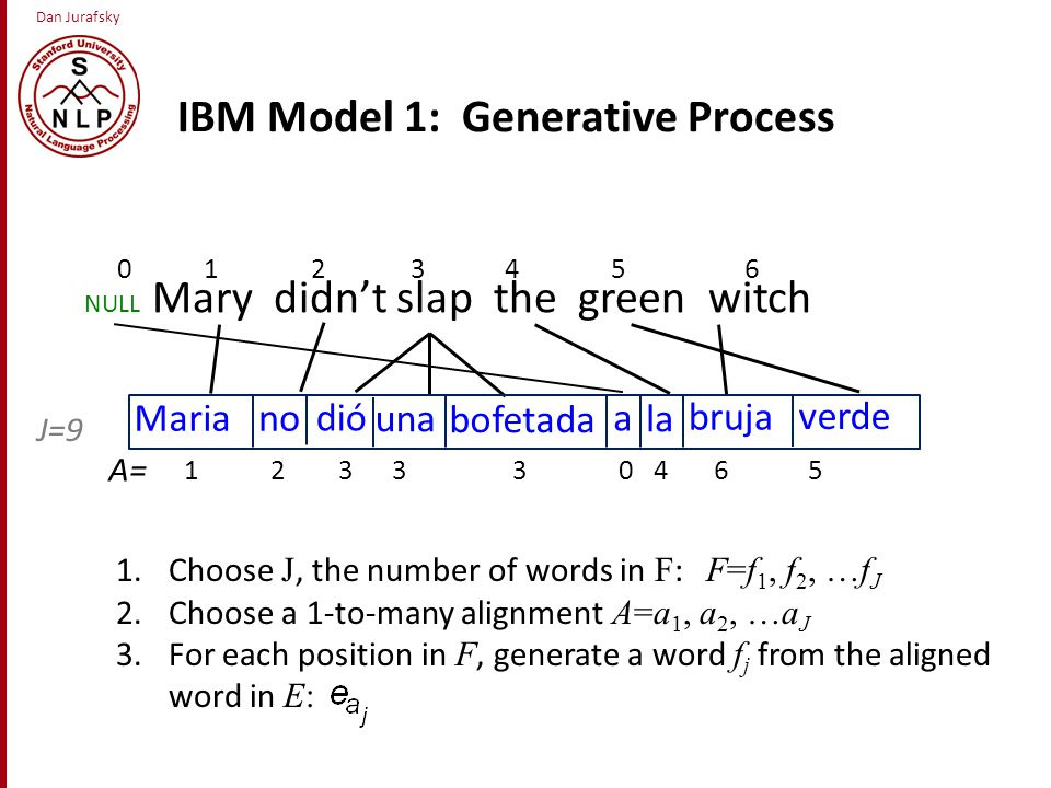 Dan Jurafsky la verde Mariano dió una bofetada a bruja 1 2 3 3 3 0 4 6 5 IBM Model 1: Generative Process NULL Mary didn't slap the green witch 0 1 2 3 4 5 6 J=9 A= 1.Choose J, the number of words in F : F=f 1, f 2, …f J 2.Choose a 1-to-many alignment A=a 1, a 2, …a J 3.For each position in F, generate a word f j from the aligned word in E: