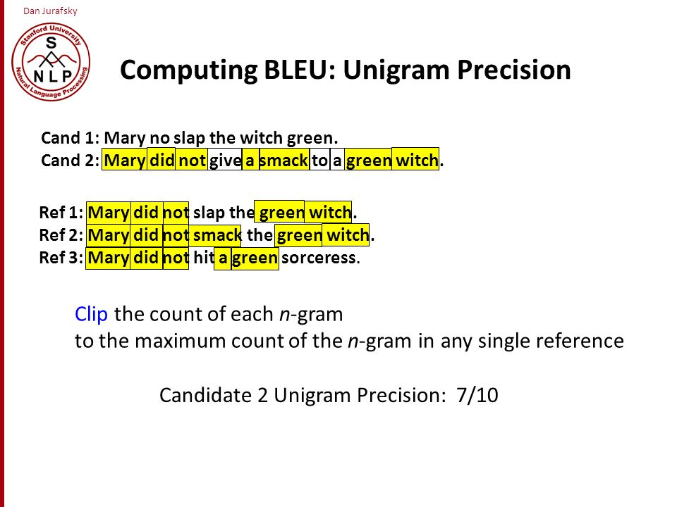 Dan Jurafsky Computing BLEU: Unigram Precision Clip the count of each n-gram to the maximum count of the n-gram in any single reference Ref 1: Mary did not slap the green witch.