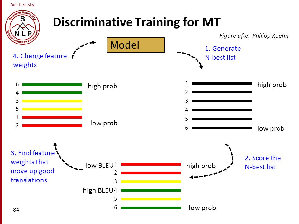 Dan Jurafsky Discriminative Training for MT 84 Model 1.