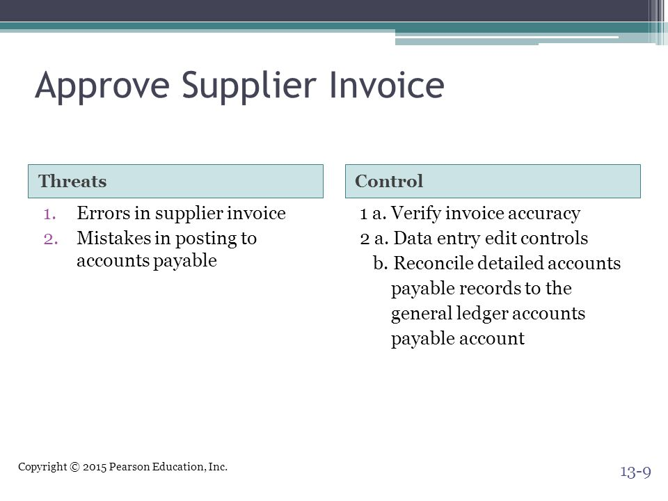 Copyright © 2015 Pearson Education, Inc. Approve Supplier Invoice ThreatsControl 1.Errors in supplier invoice 2.Mistakes in posting to accounts payabl