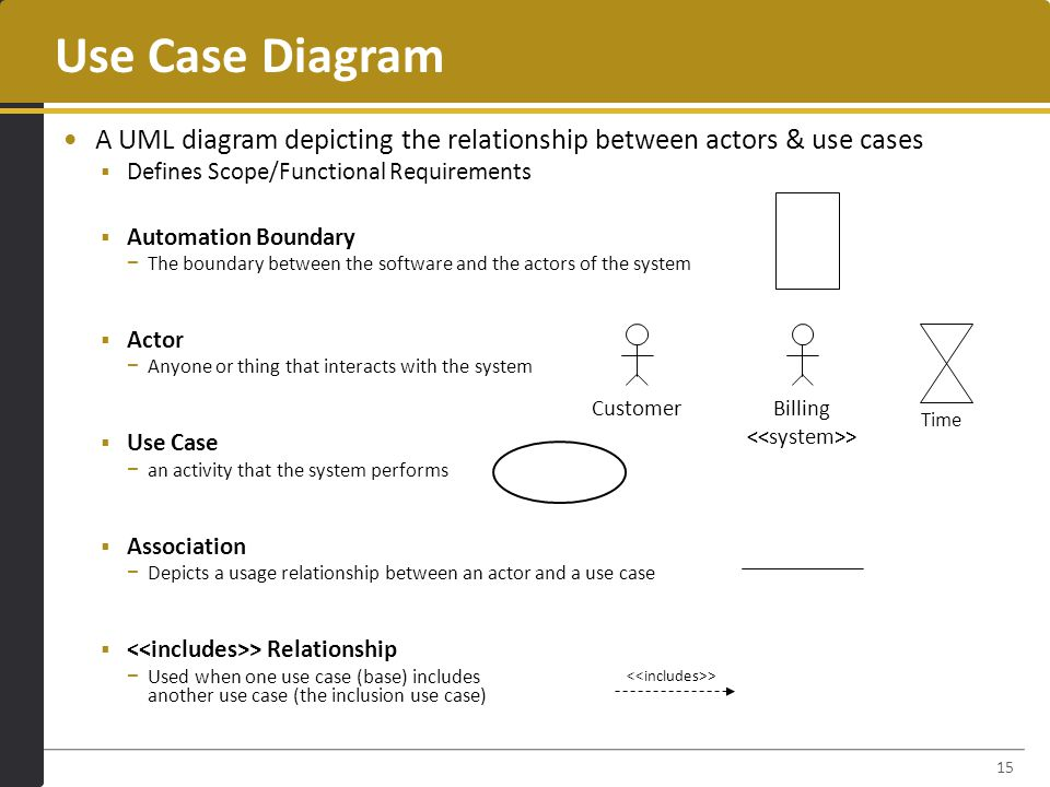 Use Case Diagram A UML diagram depicting the relationship between actors & use cases  Defines Scope/Functional Requirements  Automation Boundary − The boundary between the software and the actors of the system  Actor − Anyone or thing that interacts with the system  Use Case − an activity that the system performs  Association − Depicts a usage relationship between an actor and a use case  > Relationship − Used when one use case (base) includes another use case (the inclusion use case) 15 Time CustomerBilling >