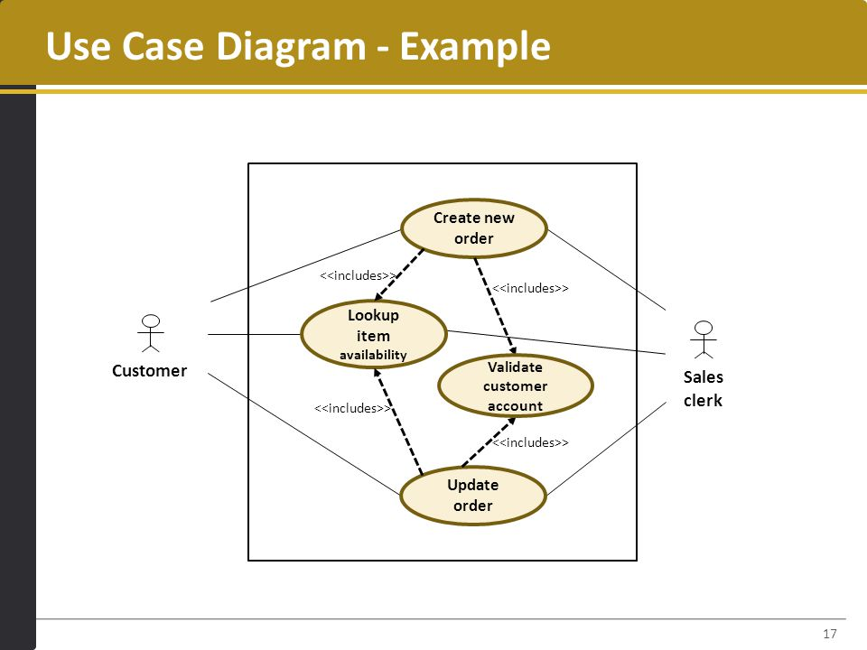 17 Use Case Diagram - Example Customer Sales clerk Create new order Lookup item availability Update order Validate customer account > Prefer Place an order