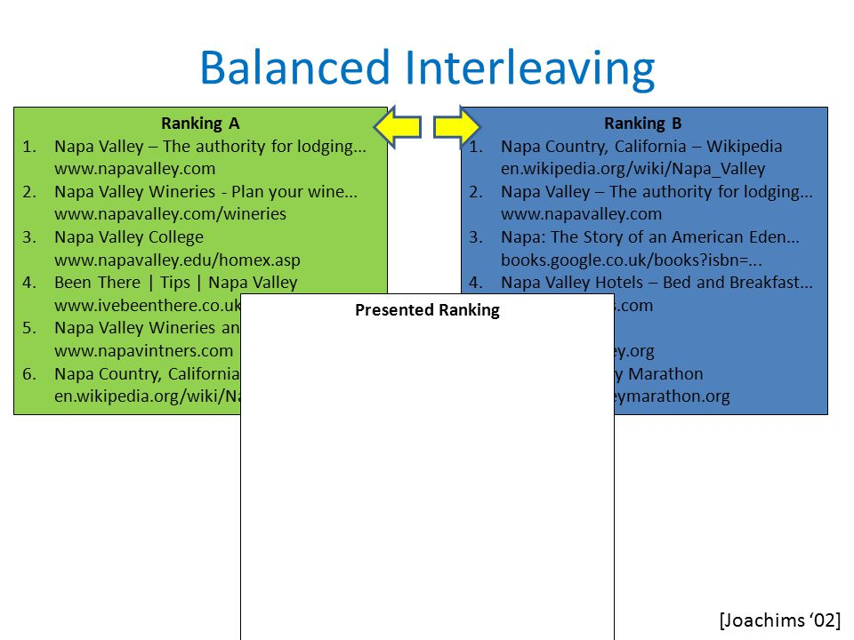 Balanced Interleaving Ranking A 1.Napa Valley – The authority for lodging...