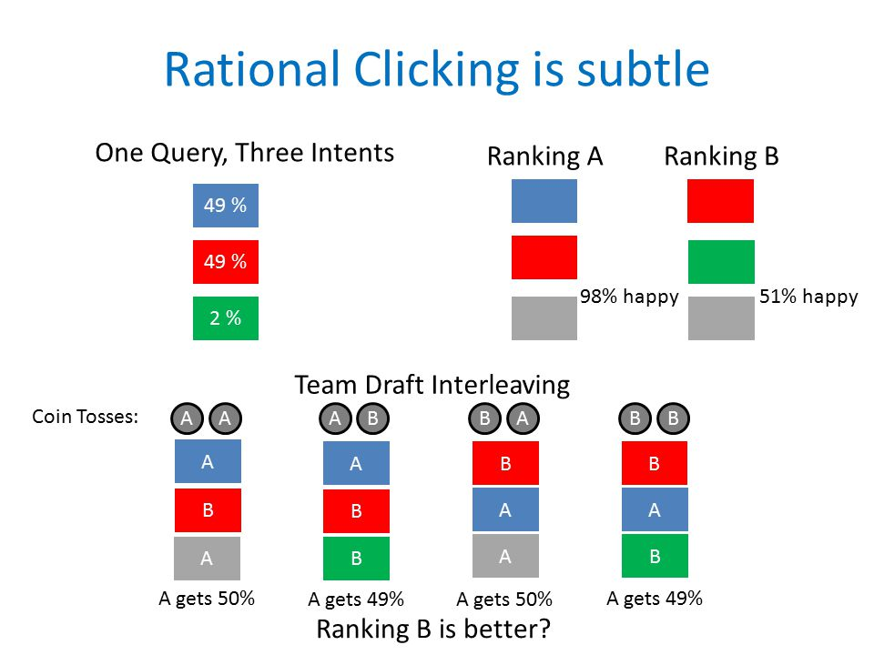 Rational Clicking is subtle Team Draft Interleaving 49 % 2 % One Query, Three Intents A A B A B B A B B A B A Ranking ARanking B A gets 50% A gets 49%A gets 50% A gets 49% Ranking B is better.