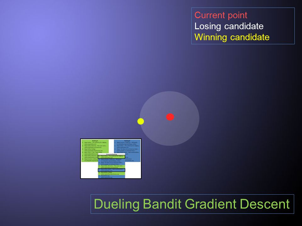 Current point Losing candidate Winning candidate Dueling Bandit Gradient Descent