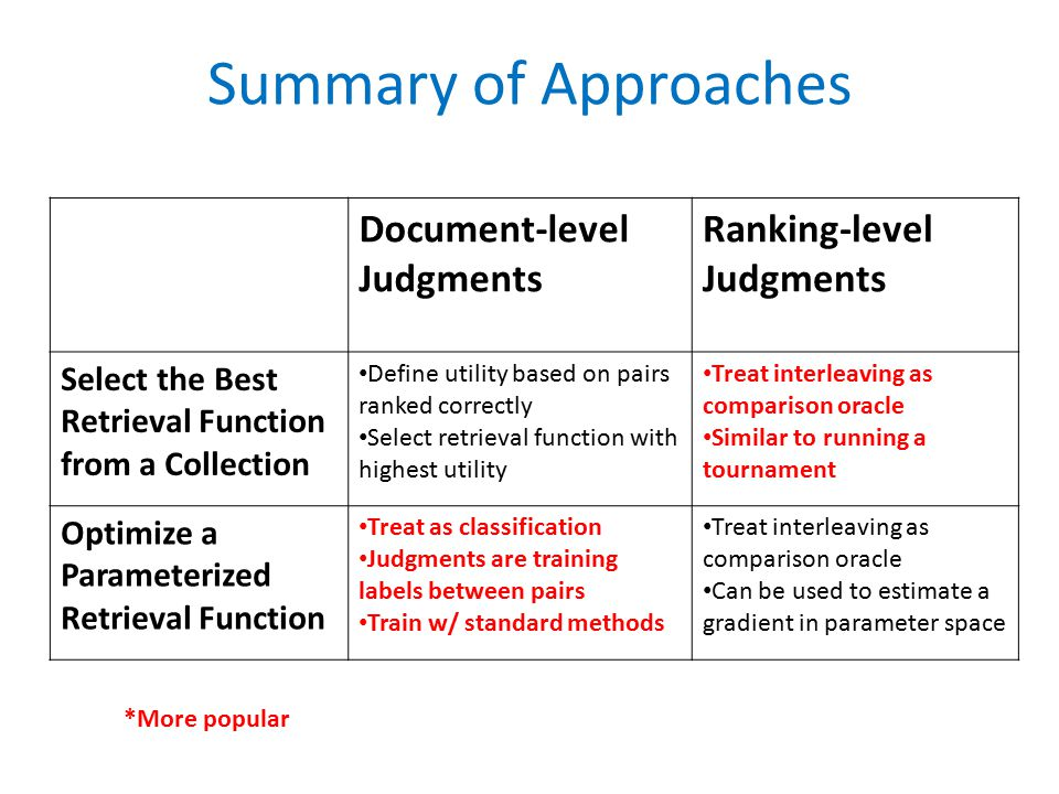 Summary of Approaches Document-level Judgments Ranking-level Judgments Select the Best Retrieval Function from a Collection Define utility based on pairs ranked correctly Select retrieval function with highest utility Treat interleaving as comparison oracle Similar to running a tournament Optimize a Parameterized Retrieval Function Treat as classification Judgments are training labels between pairs Train w/ standard methods Treat interleaving as comparison oracle Can be used to estimate a gradient in parameter space *More popular