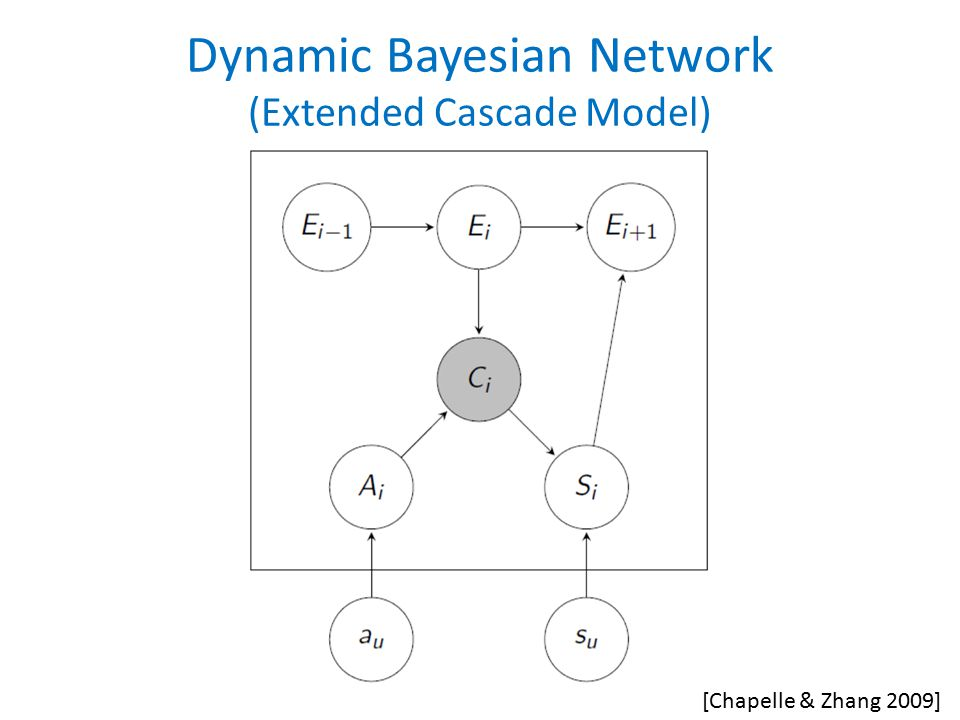 Dynamic Bayesian Network (Extended Cascade Model) [Chapelle & Zhang 2009]