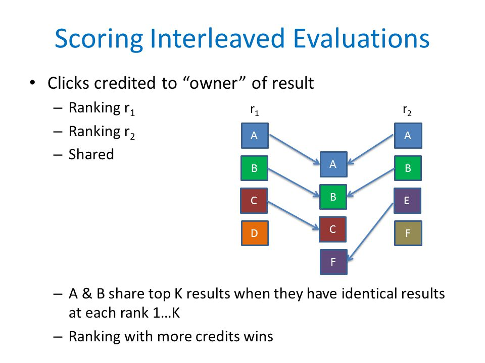 Scoring Interleaved Evaluations Clicks credited to owner of result – Ranking r 1 – Ranking r 2 – Shared – A & B share top K results when they have identical results at each rank 1…K – Ranking with more credits wins A C D B A E F B A C F B r1r1 r2r2