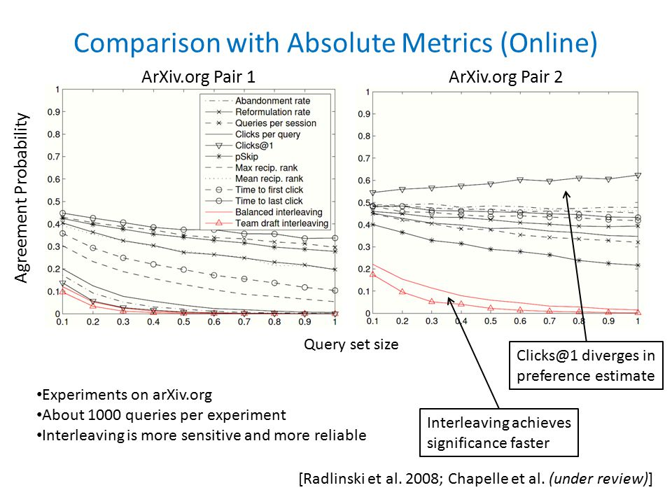 Comparison with Absolute Metrics (Online) [Radlinski et al.