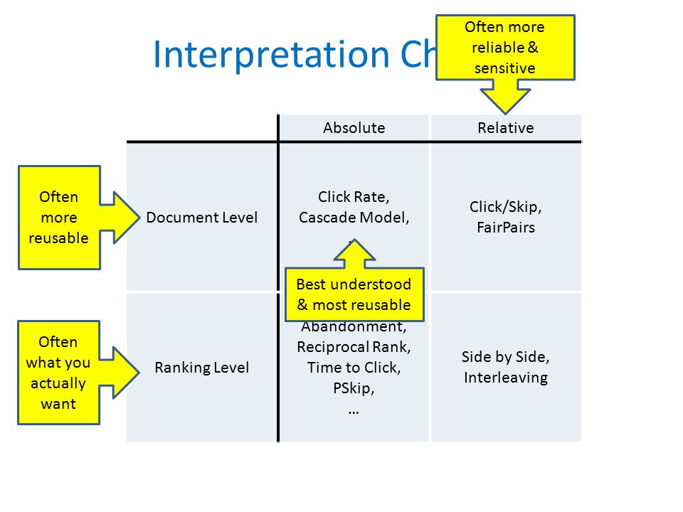 Interpretation Choices AbsoluteRelative Document Level Click Rate, Cascade Model, … Click/Skip, FairPairs Ranking Level Abandonment, Reciprocal Rank, Time to Click, PSkip, … Side by Side, Interleaving Often more reliable & sensitive Often more reusable Often what you actually want Best understood & most reusable