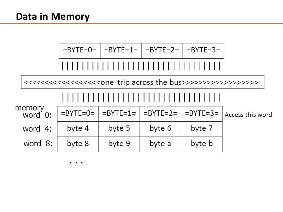 Data in Memory...