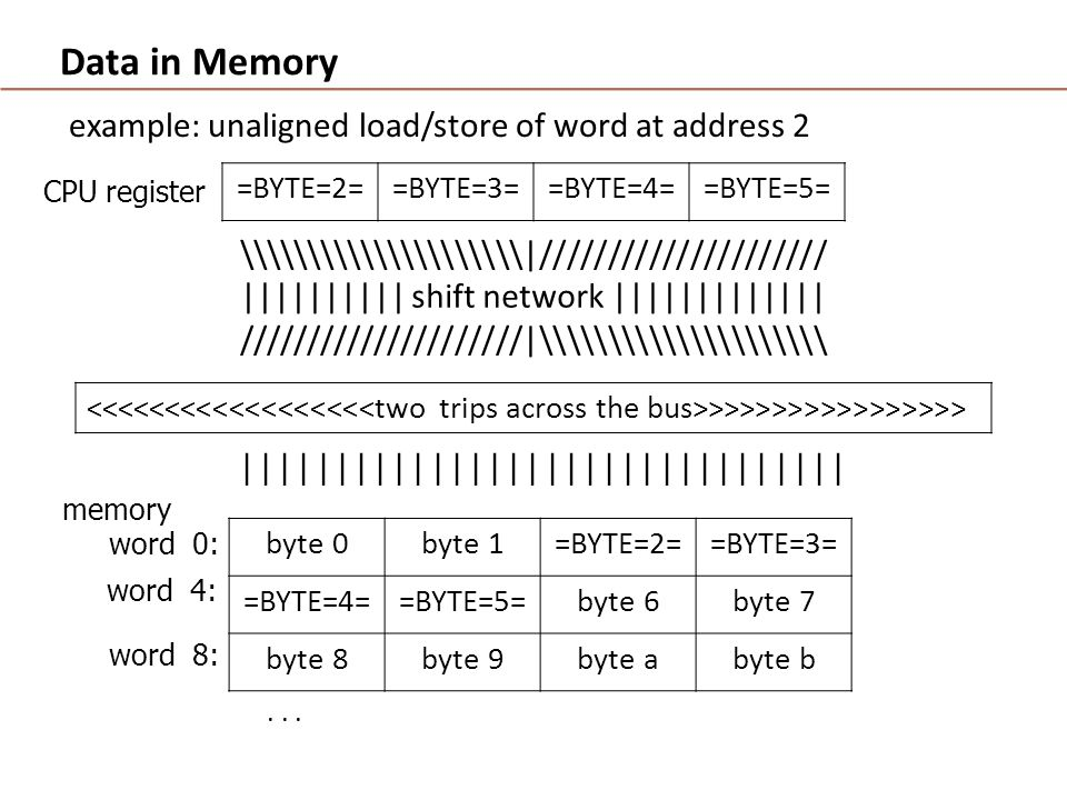 Data in Memory example: unaligned load/store of word at address 2 =BYTE=2==BYTE=3==BYTE=4==BYTE=5= \\\\\\\\\\\|///////////////////// |||||||||| shift network ||||||||||||| /////////////////////|\\\\\\\\\\\ >>>>>>>>>>>>>>>> byte 0byte 1=BYTE=2==BYTE=3= =BYTE=4==BYTE=5=byte 6byte 7 byte 8byte 9byte abyte b memory word 0: CPU register | | | | | | | | | | | | | | | | word 4: word 8:...