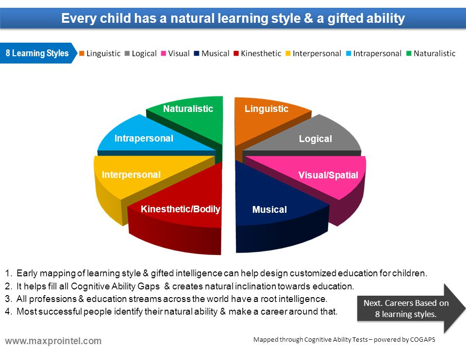 8 Learning Styles Linguistic Logical Visual/Spatial Musical Kinesthetic/Bodily Interpersonal Intrapersonal Naturalistic 1.Early mapping of learning st