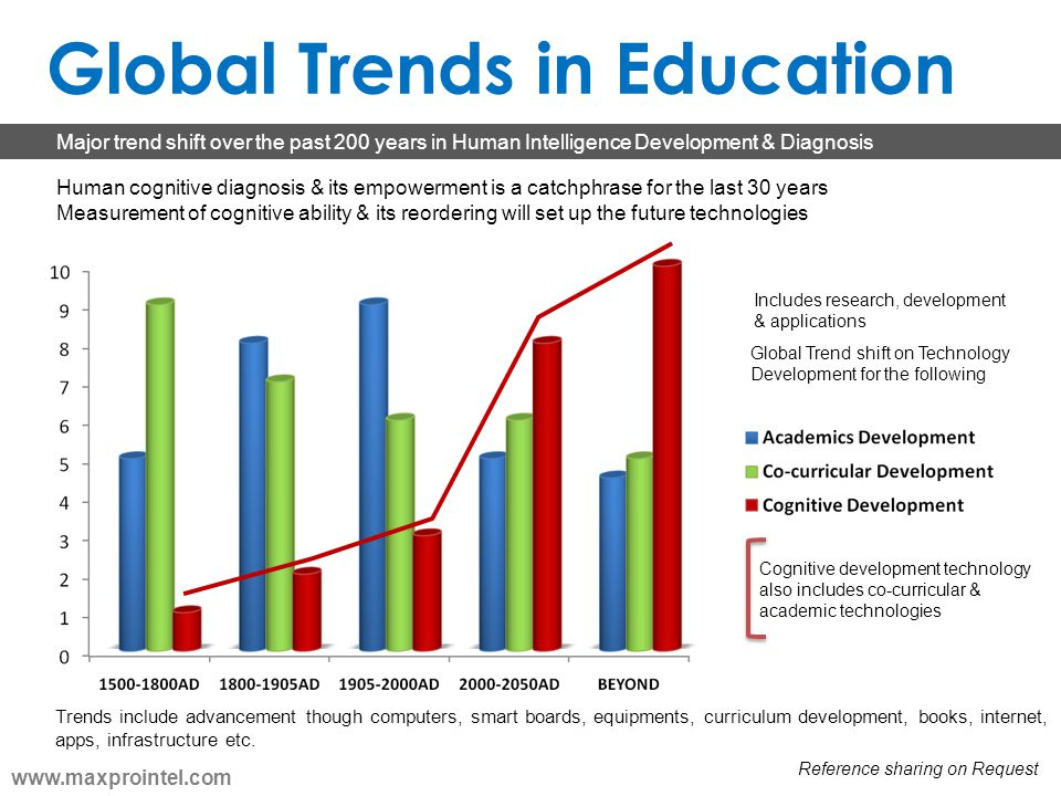 Cognitive development technology also includes co-curricular & academic technologies Global Trends in Education Major trend shift over the past 200 ye