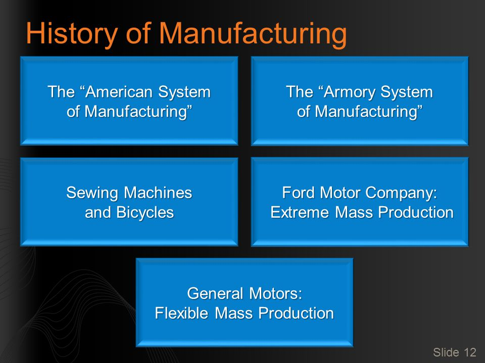 Slide 12 History of Manufacturing The American System of Manufacturing The Armory System of Manufacturing Sewing Machines and Bicycles Ford Motor Company: Extreme Mass Production Extreme Mass Production General Motors: Flexible Mass Production