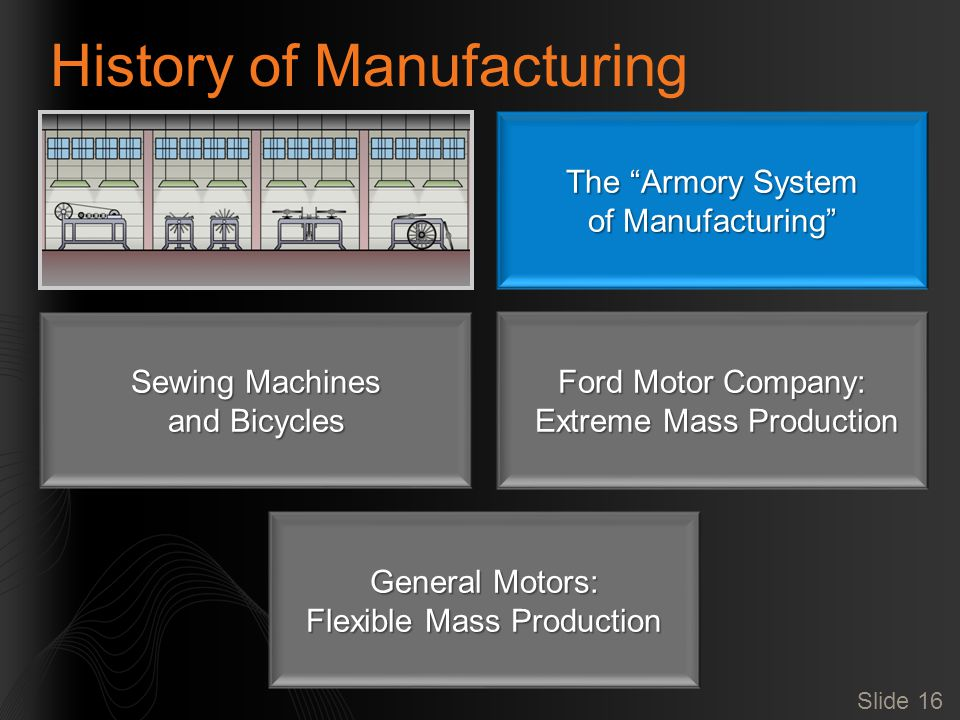 Slide 16 History of Manufacturing The Armory System of Manufacturing Sewing Machines and Bicycles Ford Motor Company: Extreme Mass Production Extreme Mass Production General Motors: Flexible Mass Production
