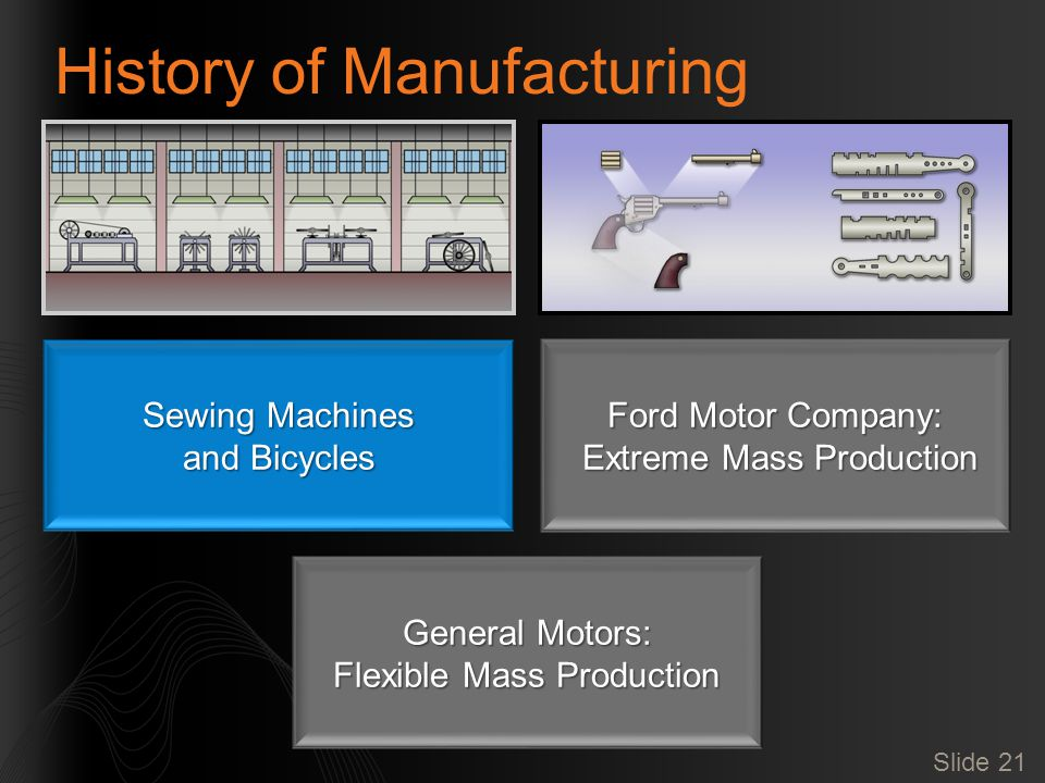Slide 21 History of Manufacturing Sewing Machines and Bicycles Ford Motor Company: Extreme Mass Production Extreme Mass Production General Motors: Flexible Mass Production
