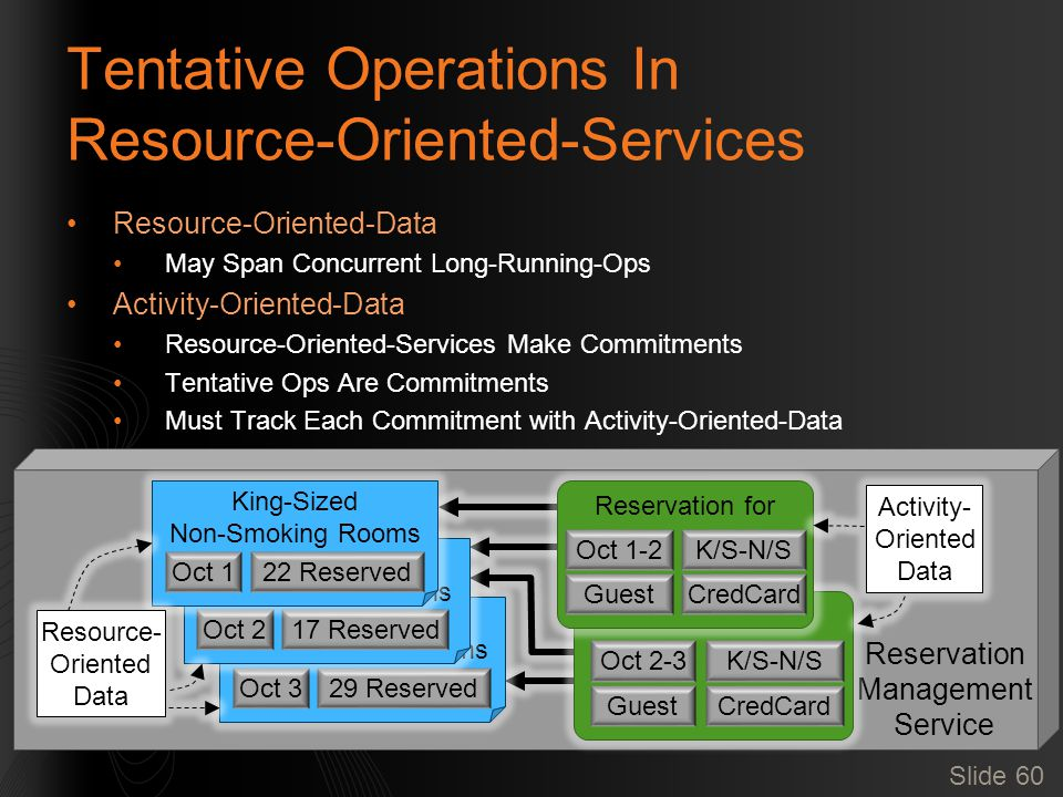 Slide 60 Reservation Management Service Tentative Operations In Resource-Oriented-Services Resource-Oriented-Data May Span Concurrent Long-Running-Ops Activity-Oriented-Data Resource-Oriented-Services Make Commitments Tentative Ops Are Commitments Must Track Each Commitment with Activity-Oriented-Data Reservation for Oct 2-3K/S-N/S GuestCredCard Reservation for Oct 1-2K/S-N/S GuestCredCard King-Sized Non-Smoking Rooms Oct 329 Reserved King-Sized Non-Smoking Rooms Oct 217 Reserved King-Sized Non-Smoking Rooms Oct 122 Reserved