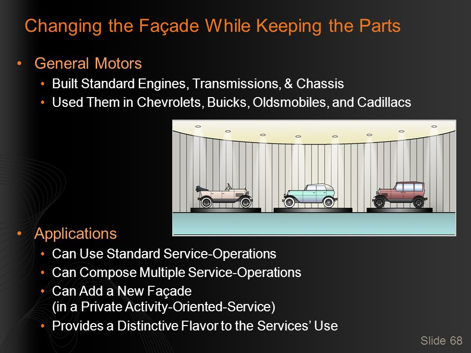 Slide 68 Changing the Façade While Keeping the Parts General Motors Built Standard Engines, Transmissions, & Chassis Used Them in Chevrolets, Buicks, Oldsmobiles, and Cadillacs Applications Can Use Standard Service-Operations Can Compose Multiple Service-Operations Can Add a New Façade (in a Private Activity-Oriented-Service) Provides a Distinctive Flavor to the Services' Use