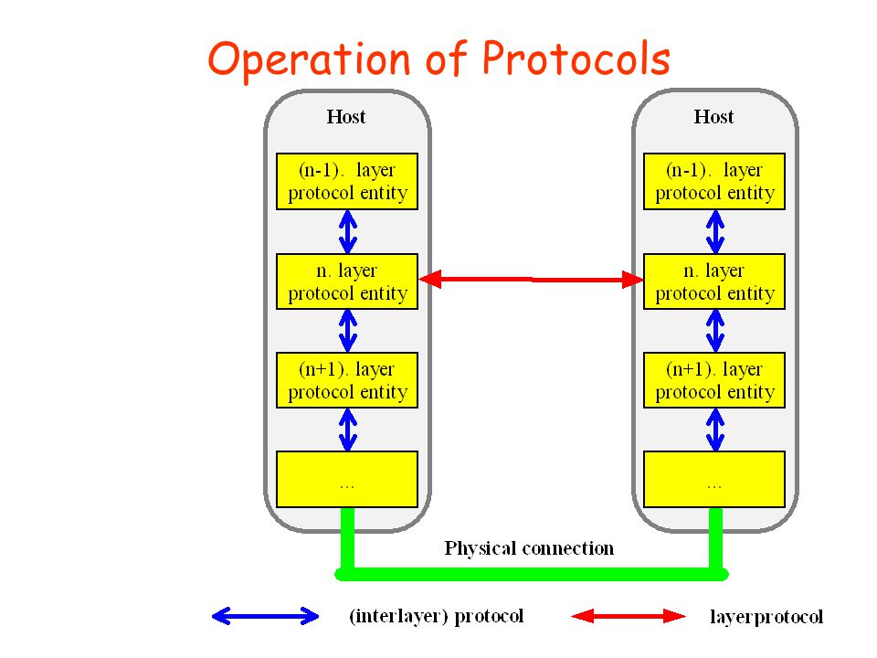 Key Features of a Protocol r Set of rules or conventions to exchange blocks of formatted data r Syntax: data format r Semantics: control information (coordination, error handling) r Timing: speed matching, sequencing r Actions: what happens when an event occurs