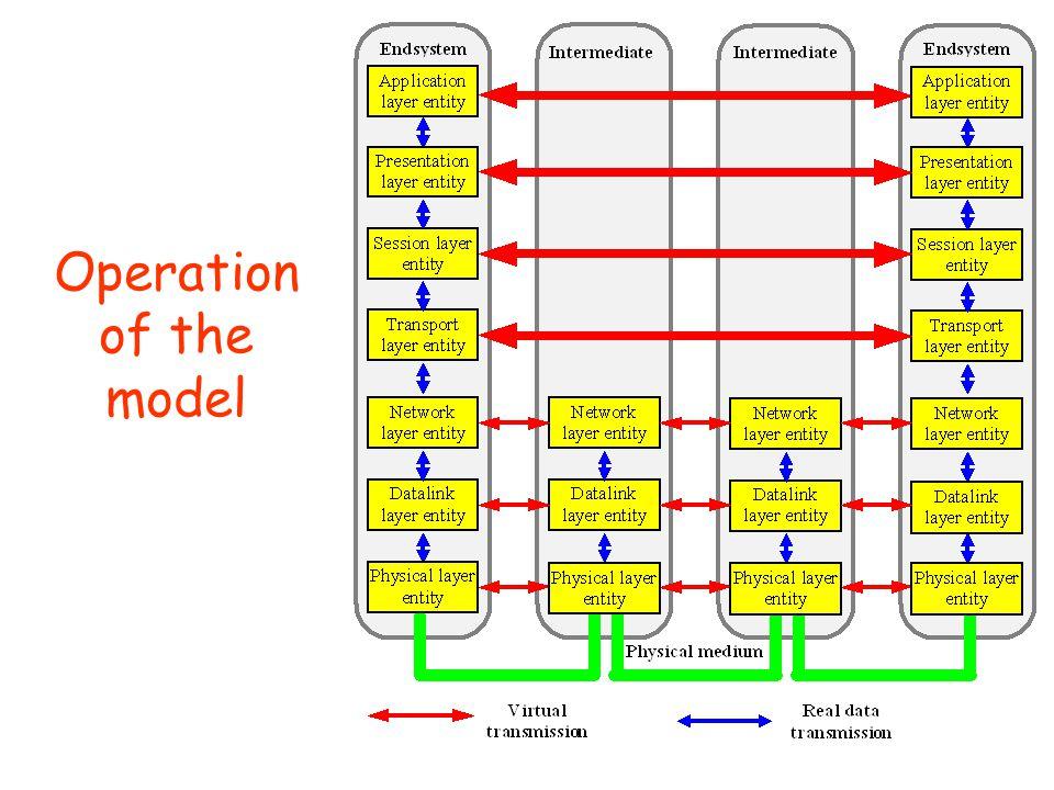 The OSI Protocol Stack