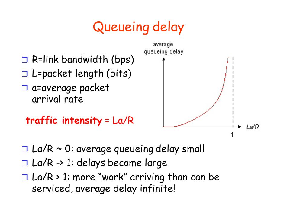 Delay in packet-switched networks Transmission delay: r R=link bandwidth (bps) r L=packet length (bits) r time to send bits into link = L/R Propagation delay: r d = length of physical link r s = propagation speed in medium (~2x10 8 m/sec) r propagation delay = d/s A B propagation transmission nodal processing queueing