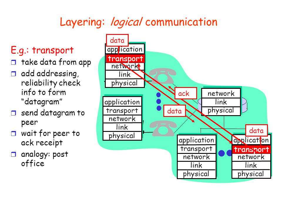 Internet protocol stack r Application: supporting network applications m ftp, smtp, http r Transport: host-host data transfer m tcp, udp r Network: routing of datagrams from source to destination m ip, routing protocols r Network access: data transfer between neighboring network elements m ppp, ethernet r Physical: bits on the wire