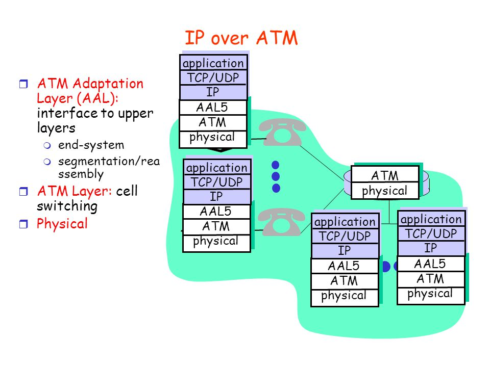 Protocol layering and data Each layer takes data from above r adds header information to create new data unit r passes new data unit to layer below application transport network link physical application transport network link physical source destination M M M M H t H t H n H t H n H l M M M M H t H t H n H t H n H l message segment datagram frame