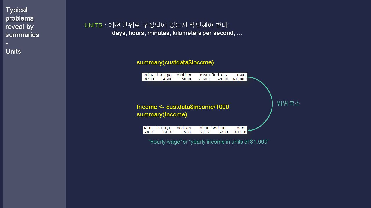 UNITS : 어떤 단위로 구성되어 있는지 확인해야 한다. days, hours, minutes, kilometers per second, … Typical problems reveal by summaries -Units summary(custdata$income) I